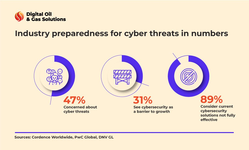 cybersecurity for business