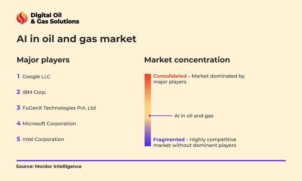 how ai will change the energy industry - major players