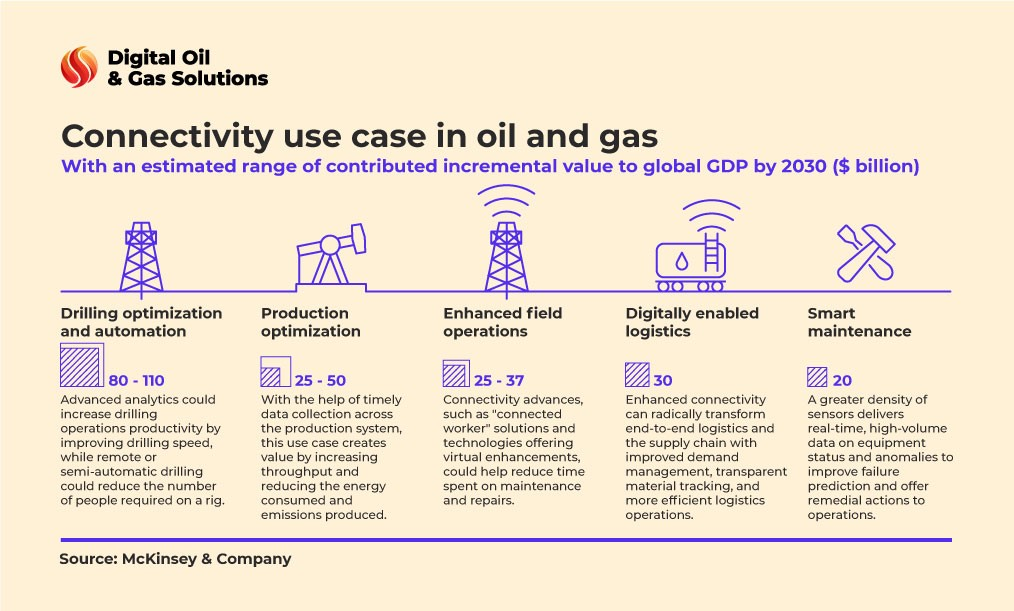 challenges facing the oil and gas industry