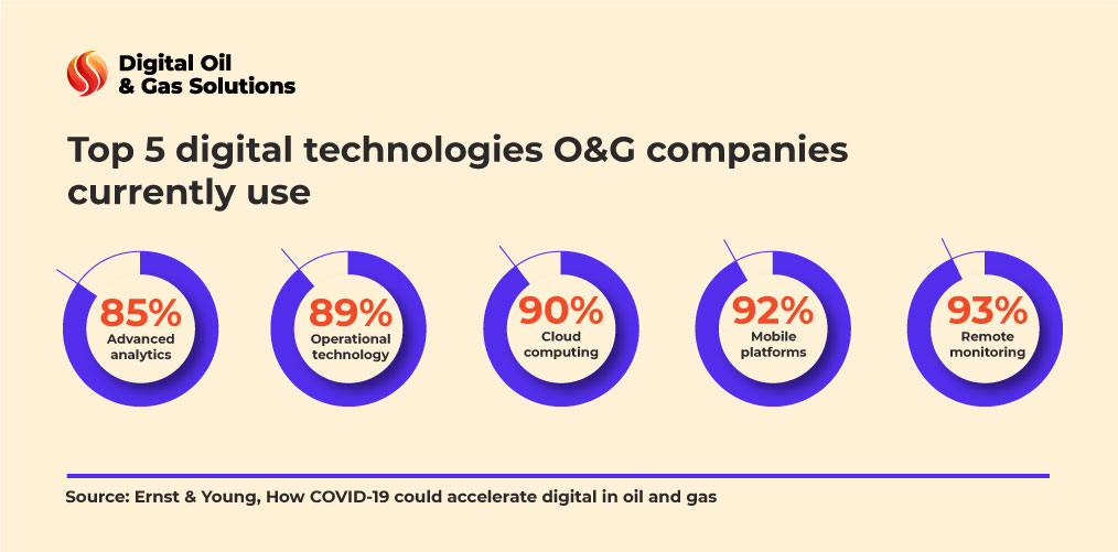 big data oil and gas - top technologies