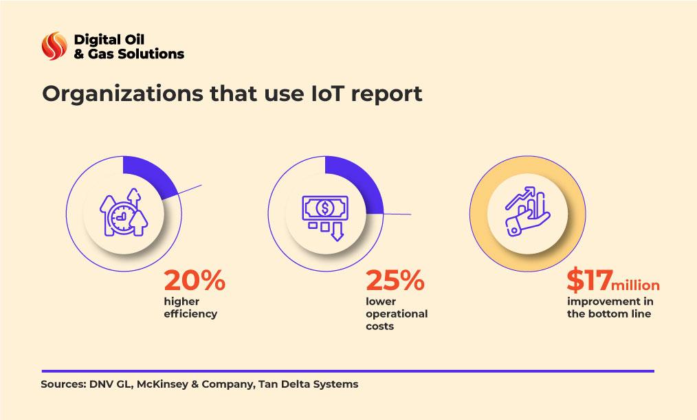 Using IoT report Stats