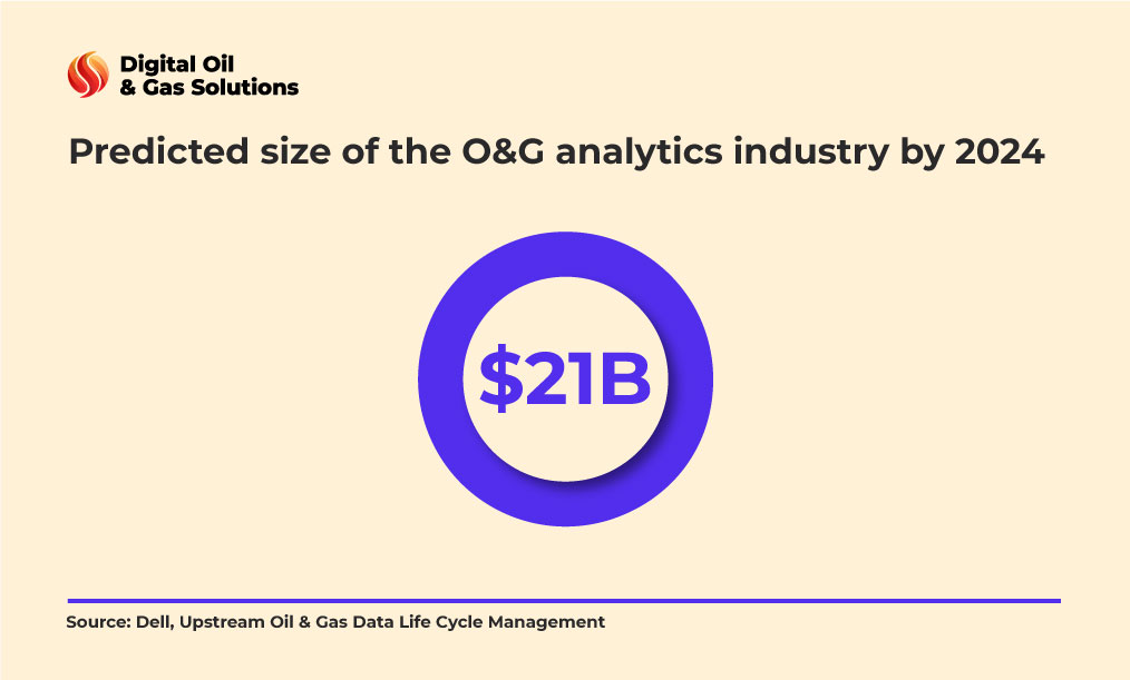 oil and gas data analytics size industry