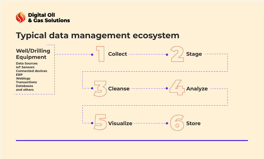 typical oil and gas data management system
