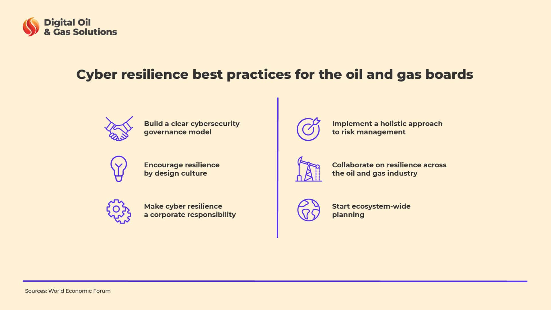 cyber resilience best practises
