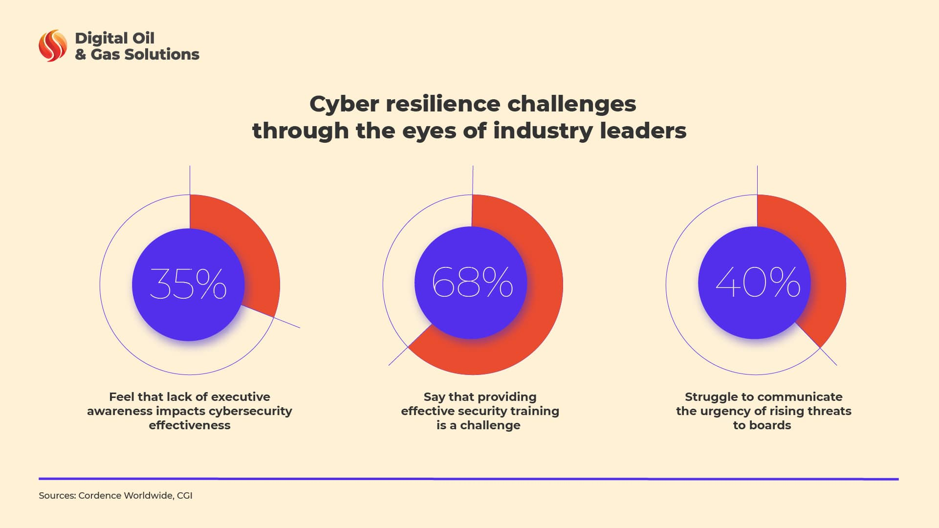 cyber resilience in oil and gas industry