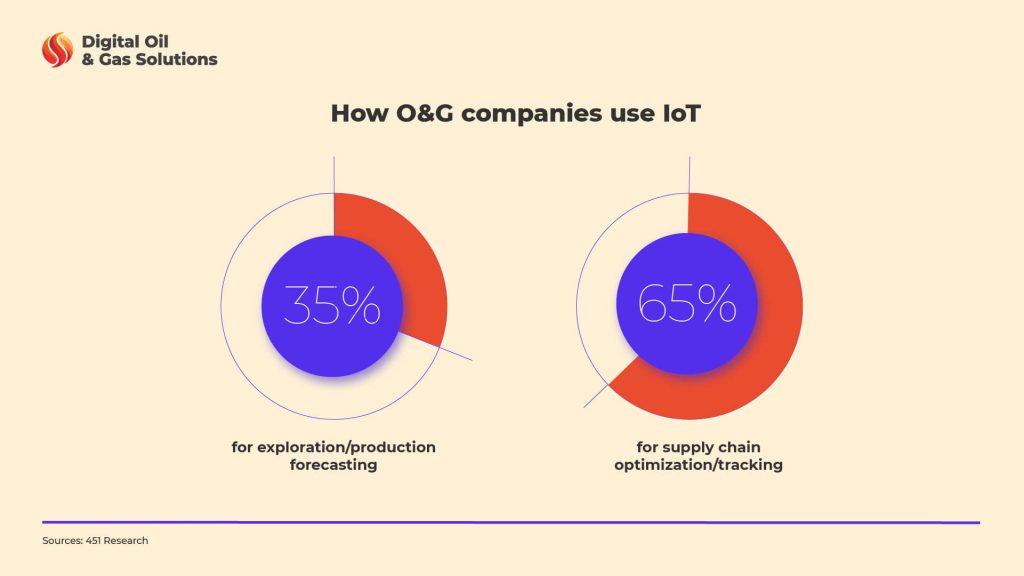 Net-Zero and how companies use innovative technologies like IoT