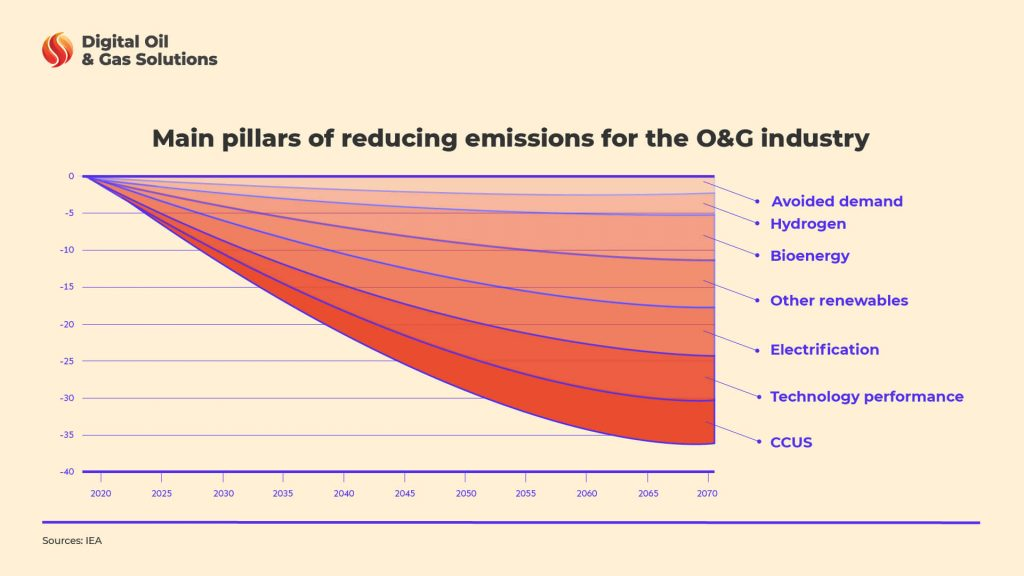 Net Zero in Oil and Gas Industry
