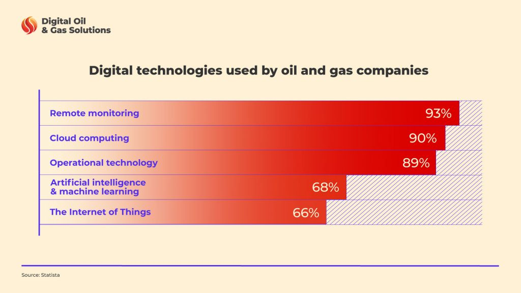 Remote technology and others used by oil and gas companies