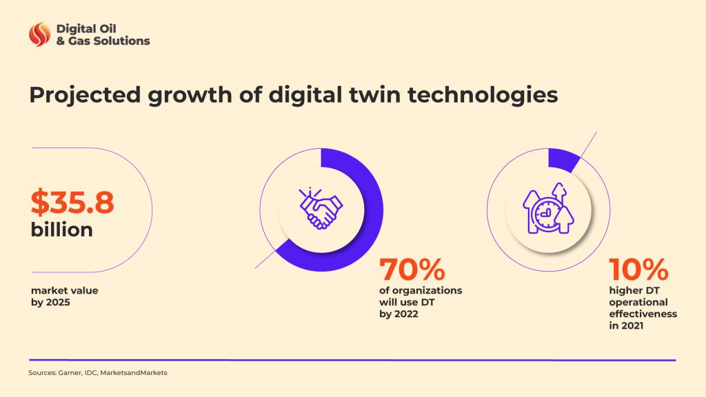 digital twin architecture